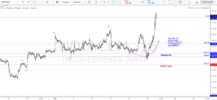 India Cements lateron.PNG