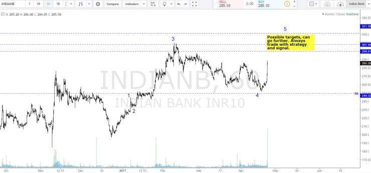 Indian Bank prediction.jpg